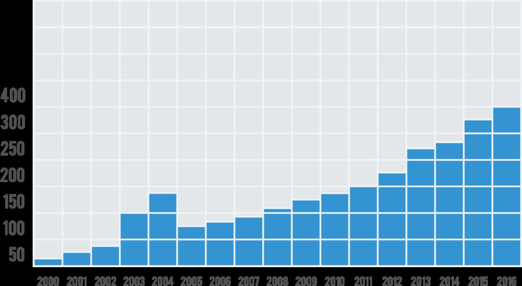 L'immagine mostra la crescita nel numero di dipendenti per Eletecno ST SpA