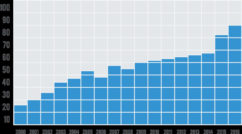 Immagine che rappresenta il crescere del fatturato per Eletecno ST SpA negli anni.